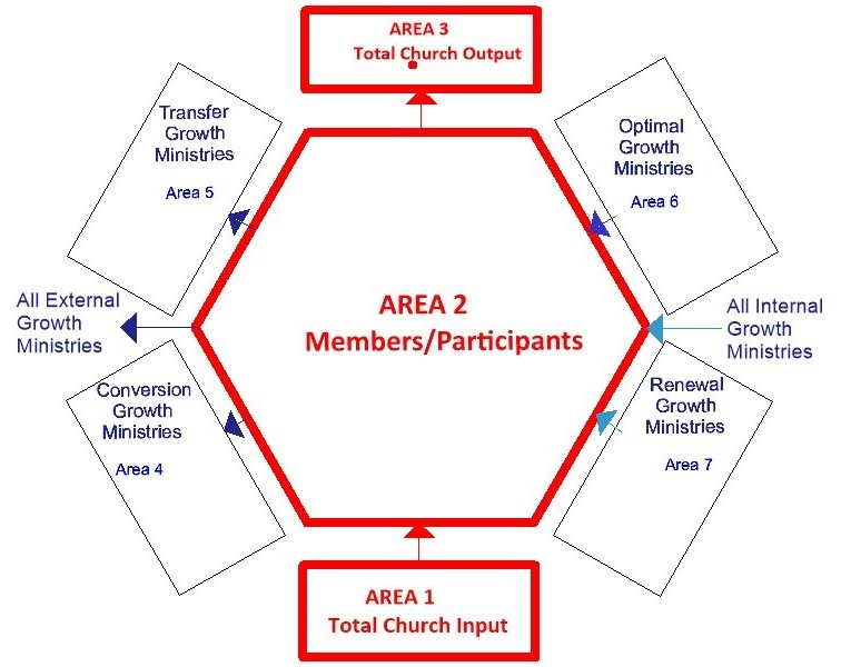 Figure 2 -2: Areas 4 – 7 Added to the Total Church Diagram