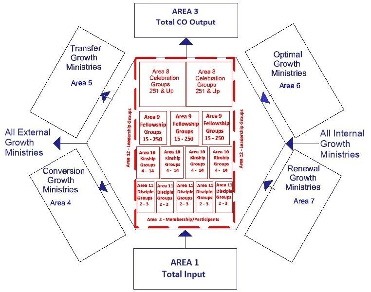 Figure 2–4: The Total Church Diagram (TCD)